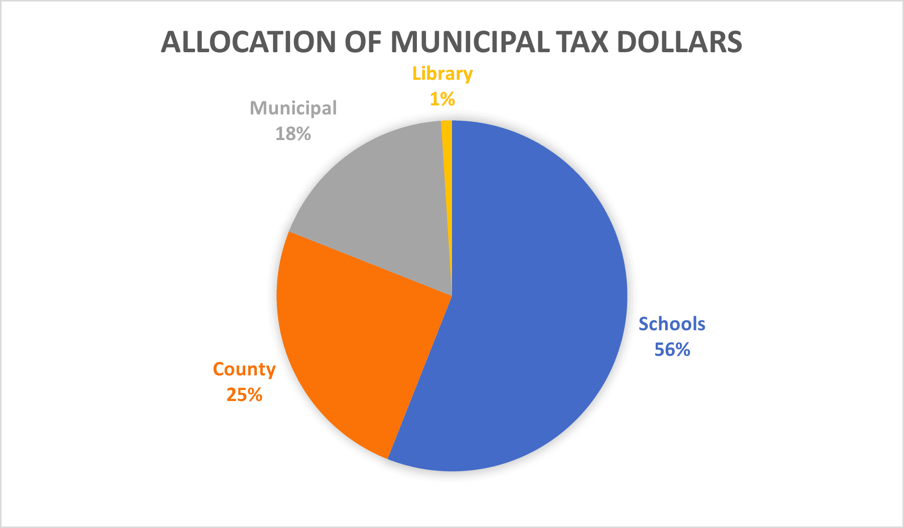 Allocation of tax dollars